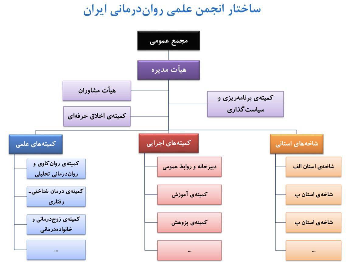ساختار انجمن علمی رواندرمانی ایران